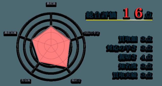 銀座コインの総合評価 15点
